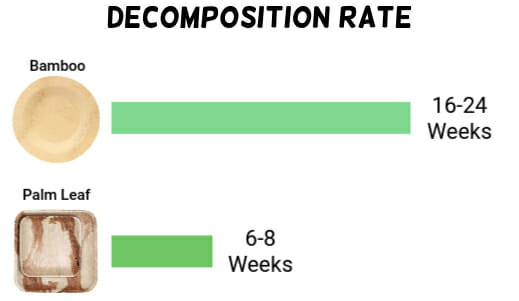 bamboo vs palm leaf decomposition rate
